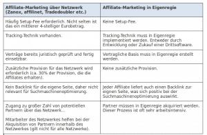 Affiliate-Marketing-Tabelle: Netzwerk oder Eigenregie