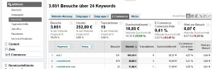 AdWords Tracking
