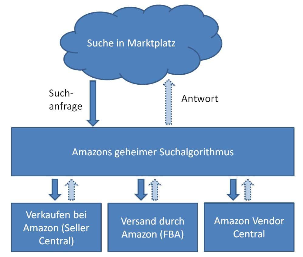 Amazon Programme im Vergleich