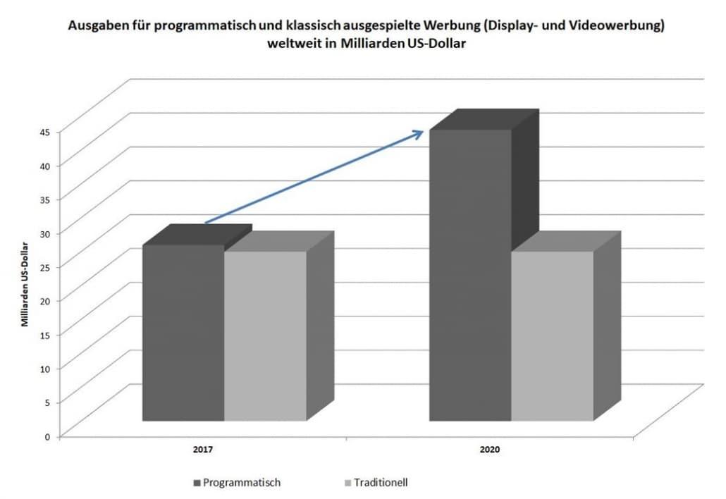 Erhebung von BCG und Magnaglobal werden die Ausgaben für Programmatic Advertising schon 2020 die Ausgaben für klassisch ausgespielte Online-Display-Werbung bei weitem  übertreffen.