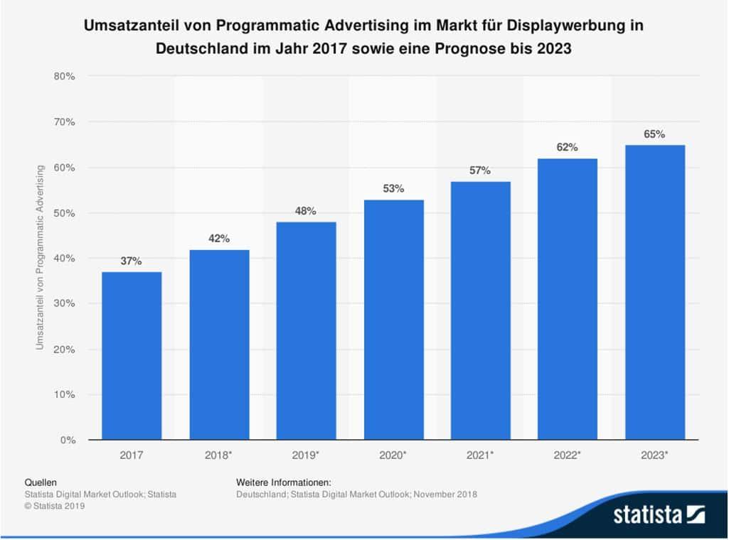 Umsatzanteil von Programmatic Advertising im Markt für Displaywerbung in Deutschland im Jahr 2017 sowie eine Prognose bis 2023